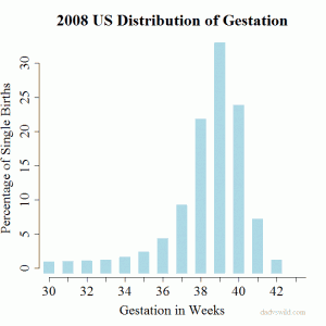 2008 US gestation distribution